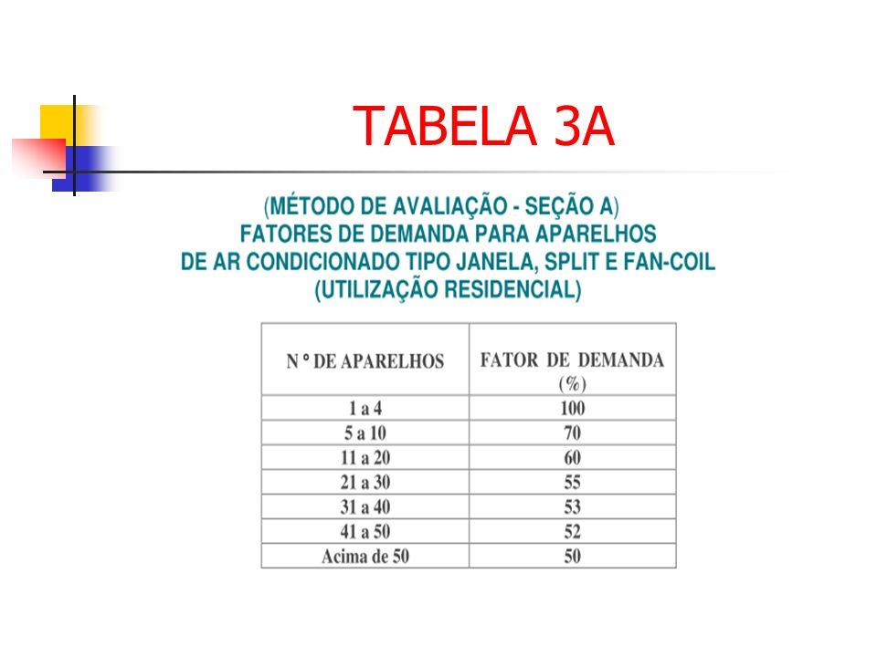 TABELA 3A
