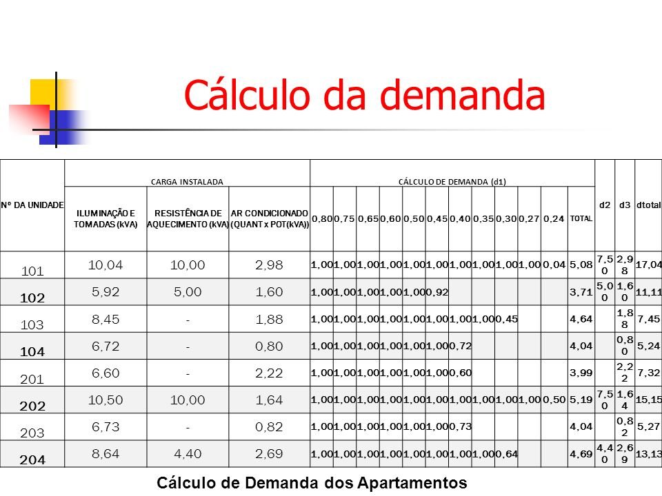 Cálculo da demanda Cálculo de Demanda dos Apartamentos 101 10,04 10,00