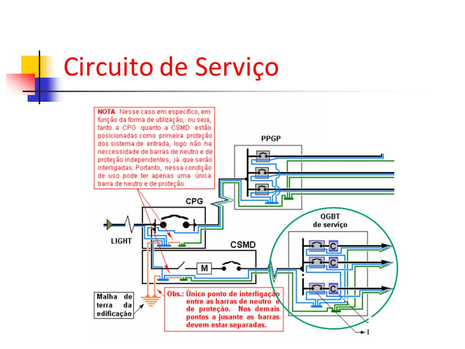 Circuito de Serviço