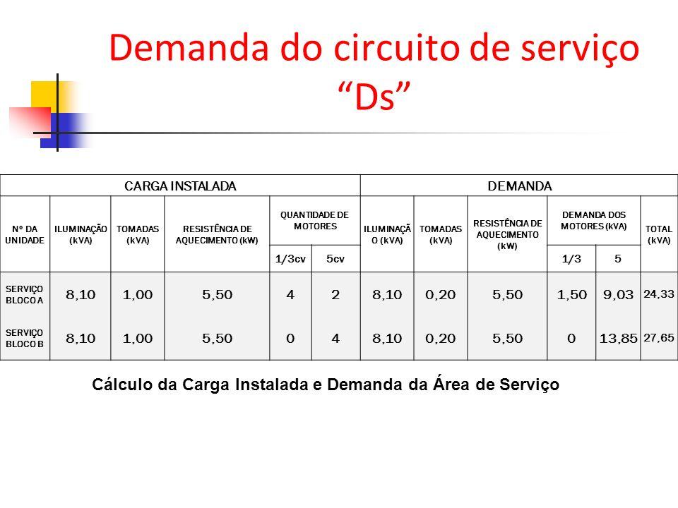 Demanda do circuito de serviço Ds