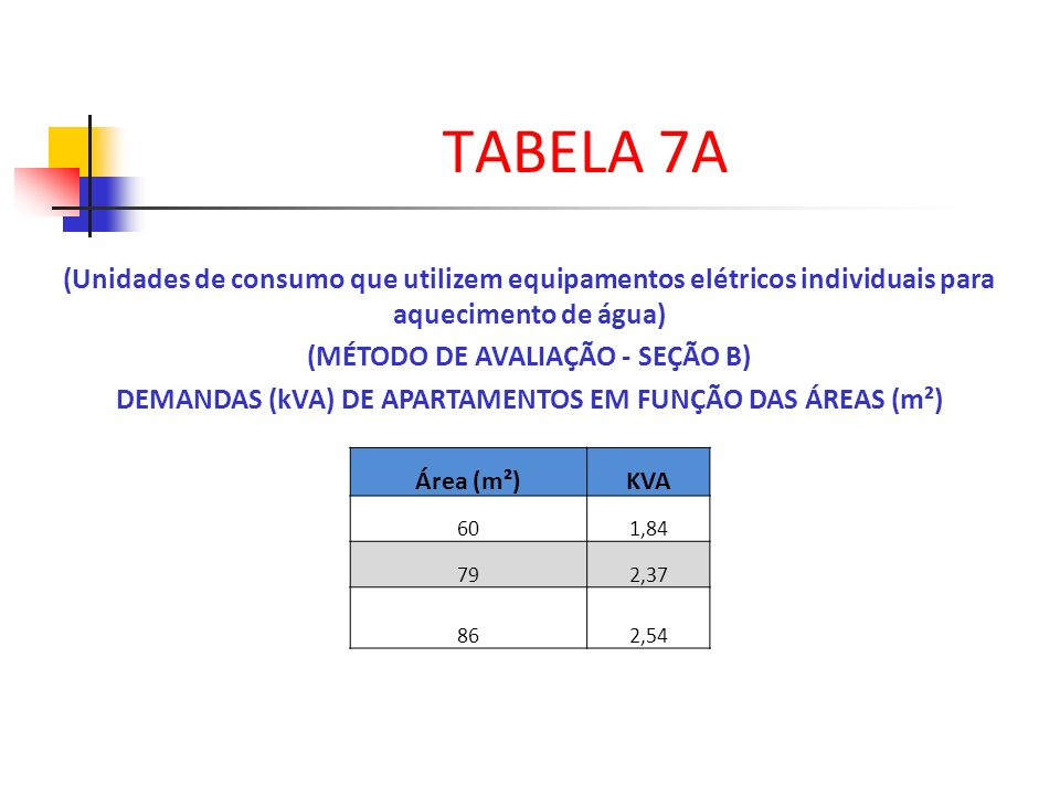 TABELA 7A (Unidades de consumo que utilizem equipamentos elétricos individuais para aquecimento de água)