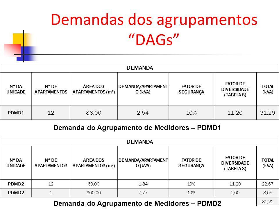Demandas dos agrupamentos DAGs