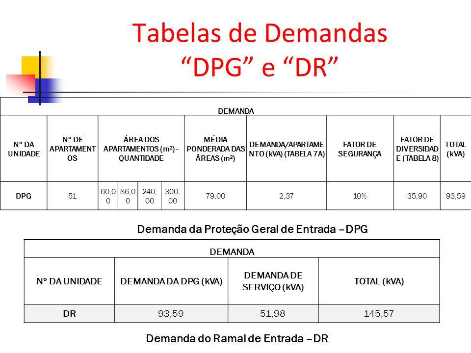 Tabelas de Demandas DPG e DR