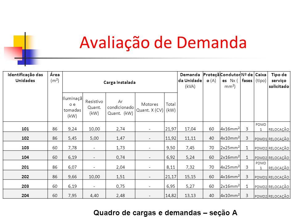 Avaliação de Demanda Quadro de cargas e demandas – seção A