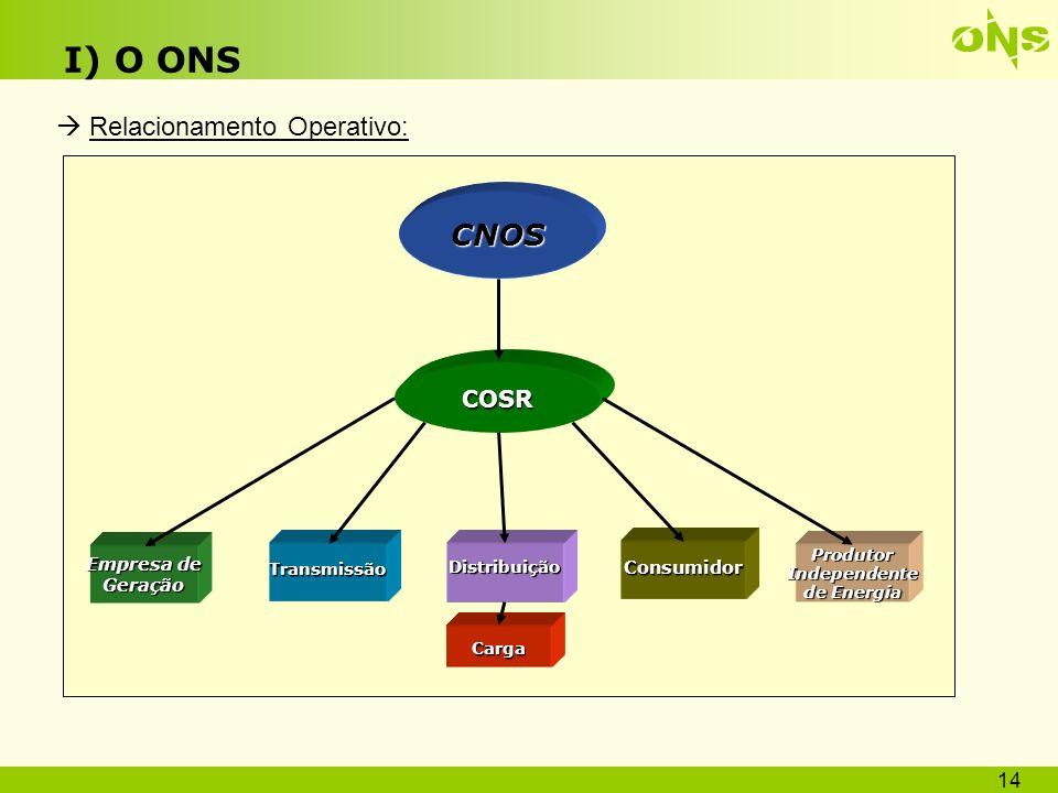 I) O ONS CNOS  Relacionamento Operativo: COSR Empresa de Geração