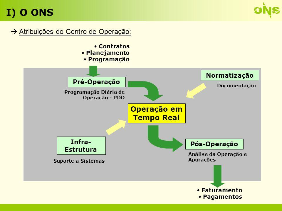I) O ONS  Atribuições do Centro de Operação: Operação em Tempo Real