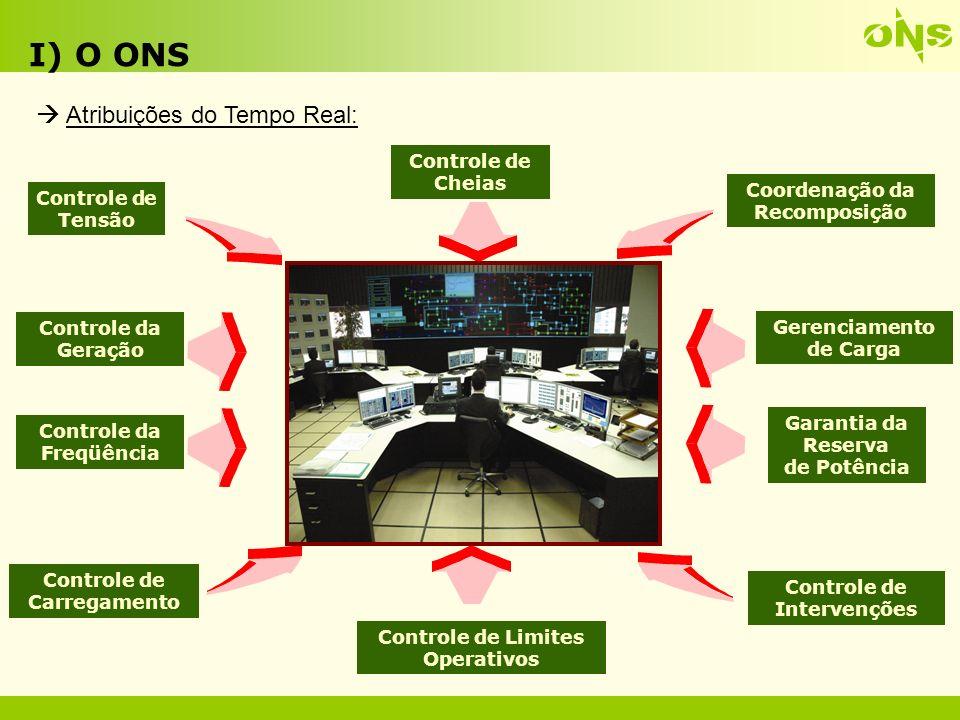 I) O ONS  Atribuições do Tempo Real: Controle de Cheias