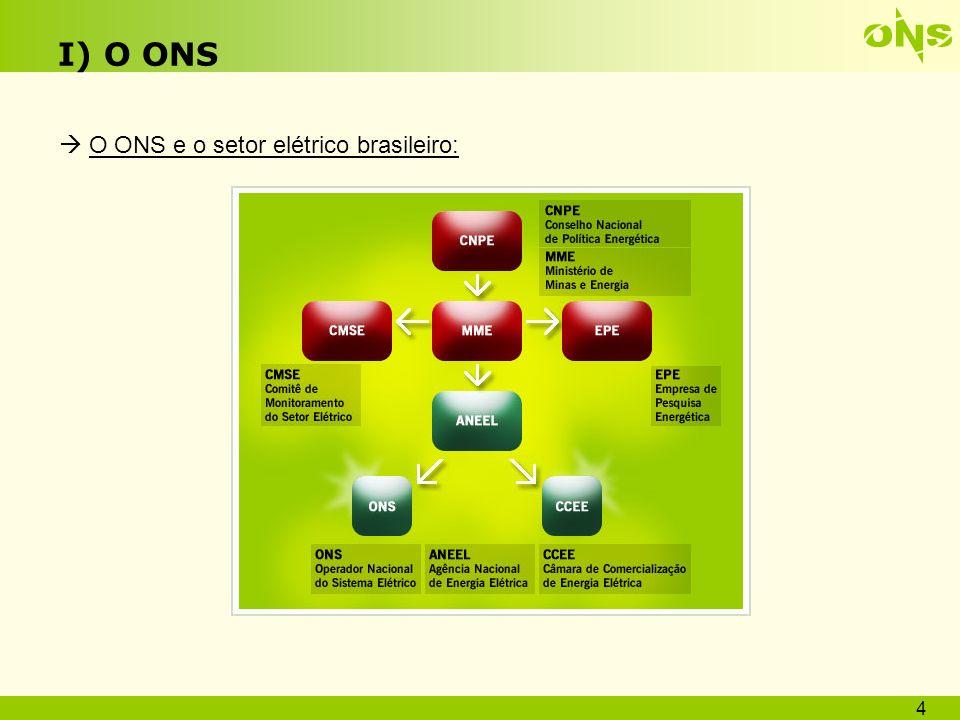 I) O ONS O ONS e o setor elétrico brasileiro: