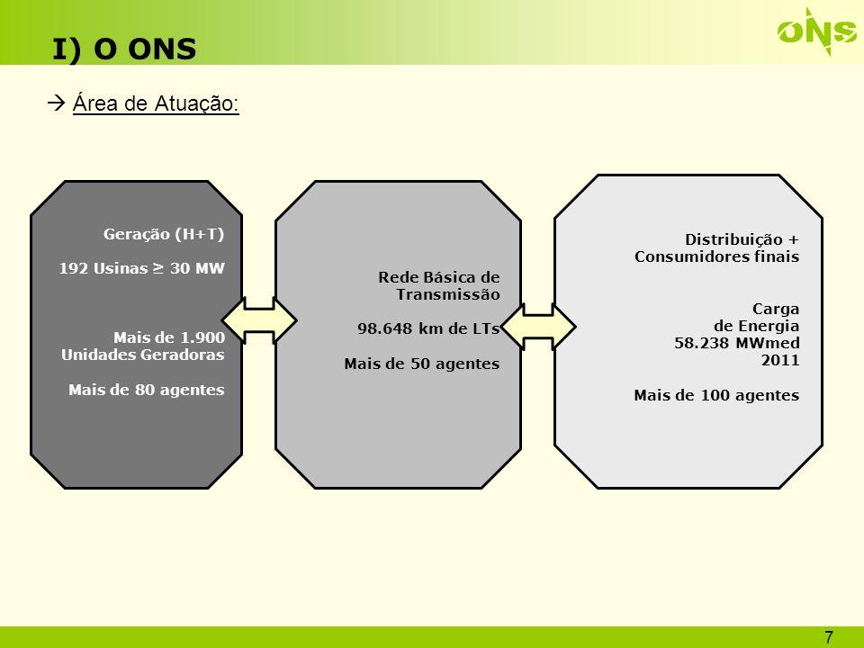 I) O ONS Área de Atuação: Geração (H+T)