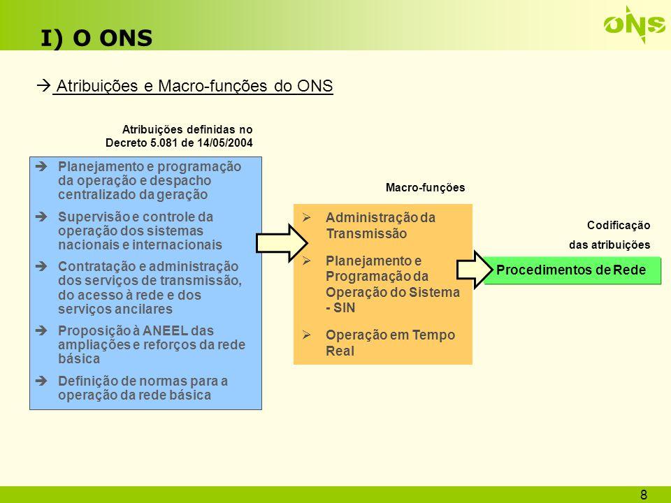 I) O ONS  Atribuições e Macro-funções do ONS