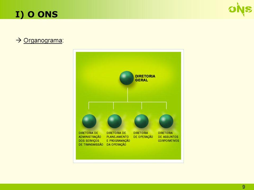 I) O ONS Organograma: