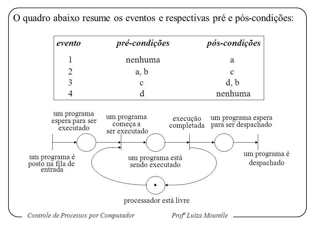 O quadro abaixo resume os eventos e respectivas pré e pós-condições: