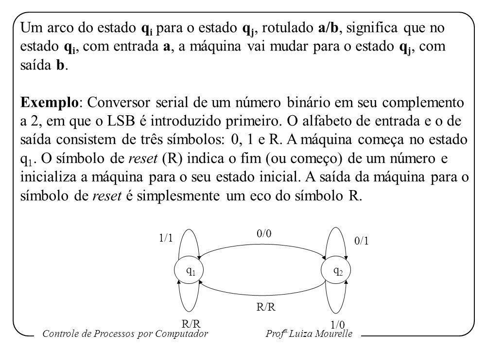 Um arco do estado qi para o estado qj, rotulado a/b, significa que no estado qi, com entrada a, a máquina vai mudar para o estado qj, com saída b.