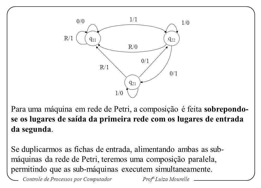 1/1 0/0. 1/0. R/1. q11. q22. R/0. 0/1. R/1. 0/1. q21. 1/0.
