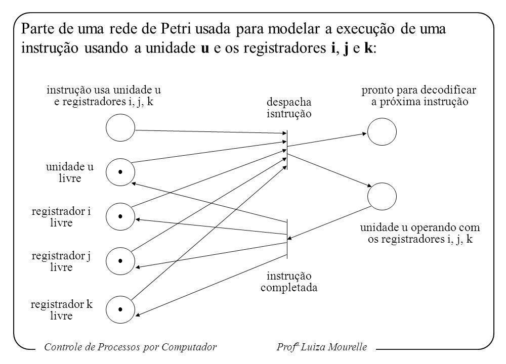 Parte de uma rede de Petri usada para modelar a execução de uma instrução usando a unidade u e os registradores i, j e k: