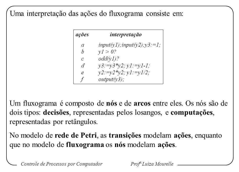 Uma interpretação das ações do fluxograma consiste em: