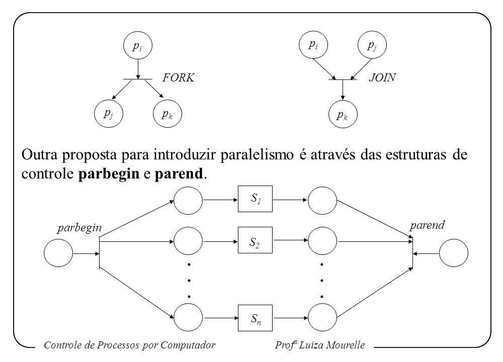 pi pi. pj. FORK. JOIN. pj. pk. pk. Outra proposta para introduzir paralelismo é através das estruturas de controle parbegin e parend.
