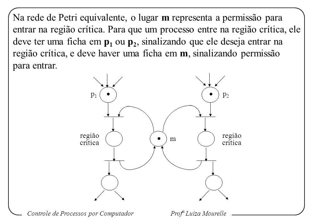Na rede de Petri equivalente, o lugar m representa a permissão para entrar na região crítica. Para que um processo entre na região crítica, ele deve ter uma ficha em p1 ou p2, sinalizando que ele deseja entrar na região crítica, e deve haver uma ficha em m, sinalizando permissão para entrar.