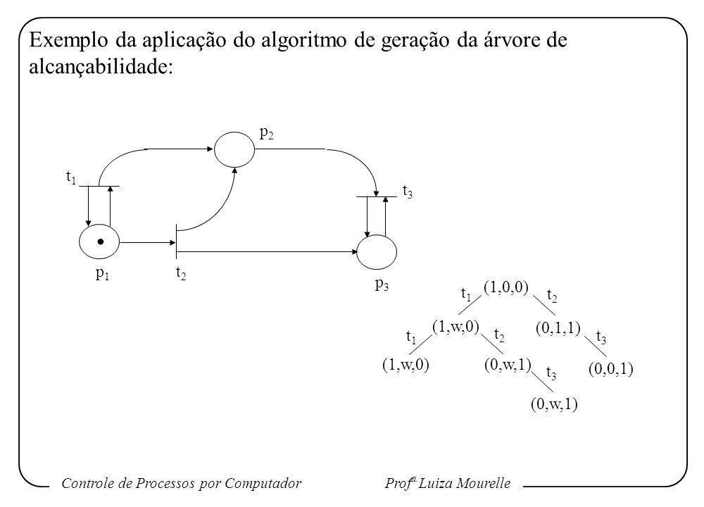 Exemplo da aplicação do algoritmo de geração da árvore de alcançabilidade: