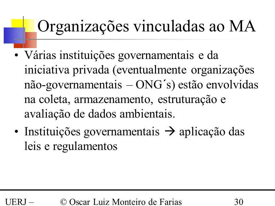 Organizações vinculadas ao MA
