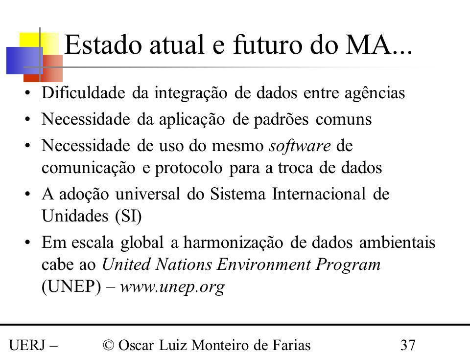 Estado atual e futuro do MA...