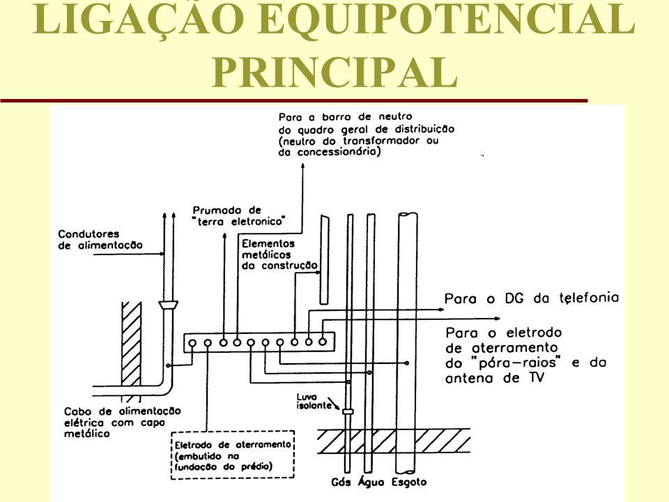 LIGAÇÃO EQUIPOTENCIAL PRINCIPAL