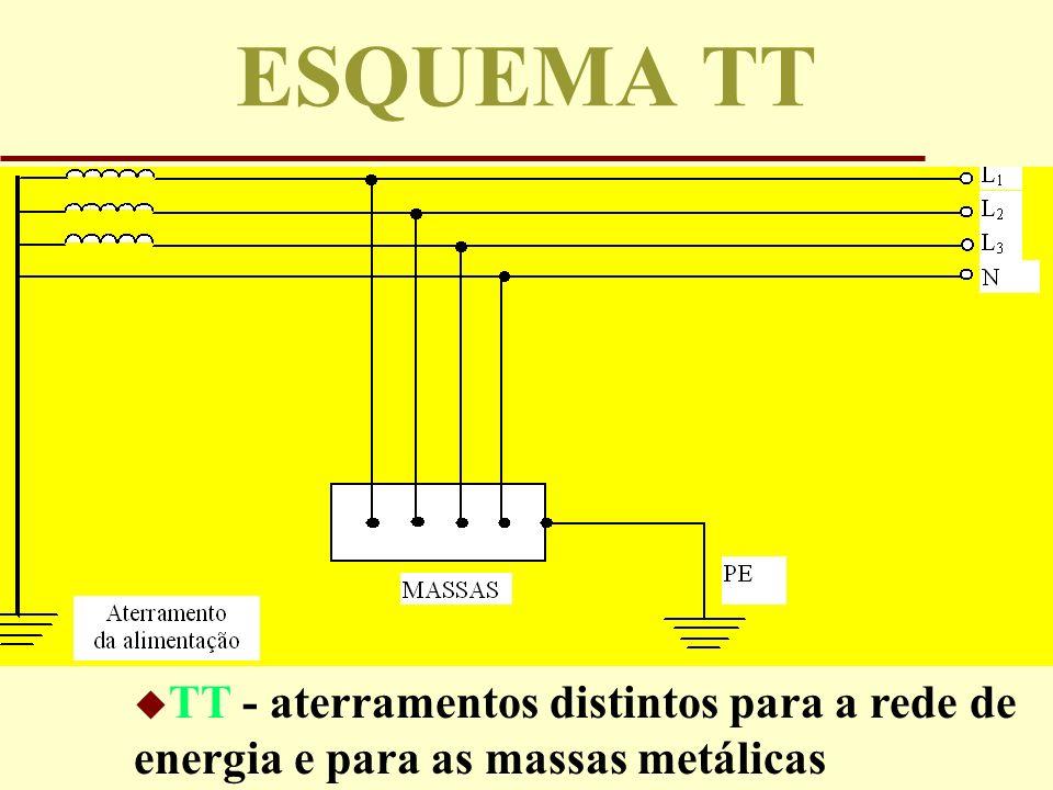 ESQUEMA TT TT - aterramentos distintos para a rede de energia e para as massas metálicas
