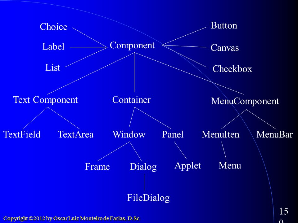 Choice Button. Label. Component. Canvas. List. Checkbox. Text Component. Container. MenuComponent.
