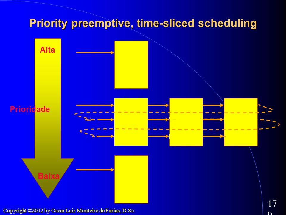 Priority preemptive, time-sliced scheduling