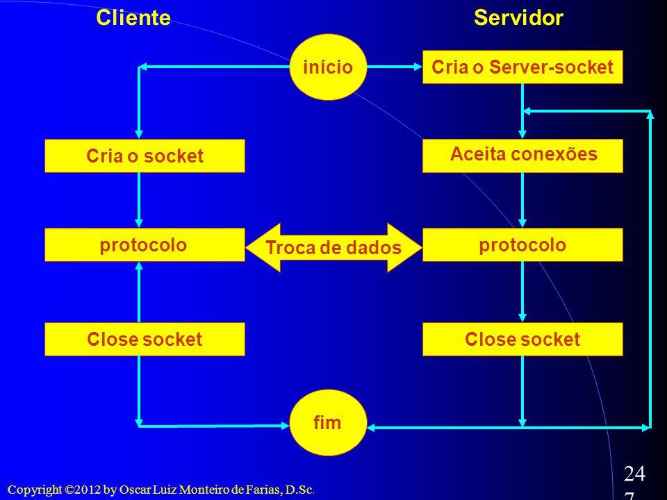 Cliente Servidor início Cria o Server-socket Cria o socket