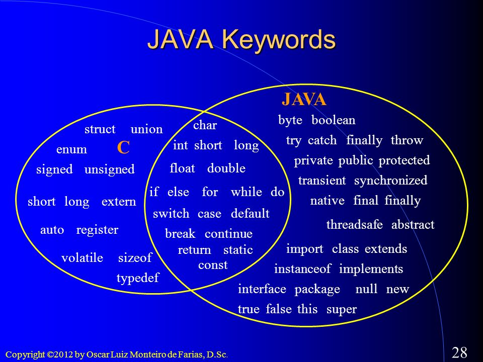 JAVA Keywords JAVA C byte boolean char struct union