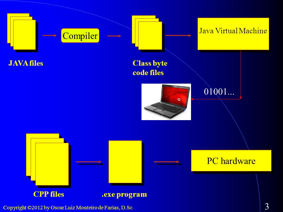Compiler 01001... PC hardware Java Virtual Machine JAVA files