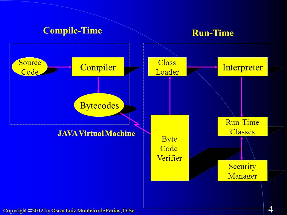 Compile-Time Run-Time Compiler Interpreter Bytecodes Class Source