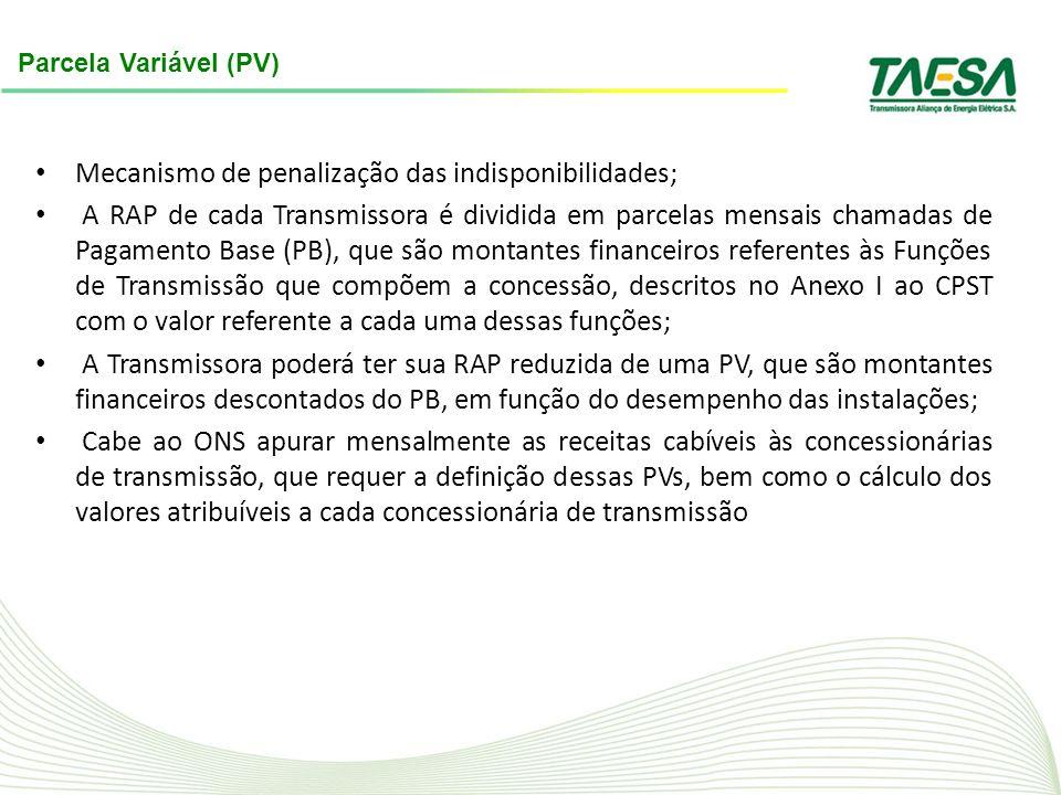 Mecanismo de penalização das indisponibilidades;