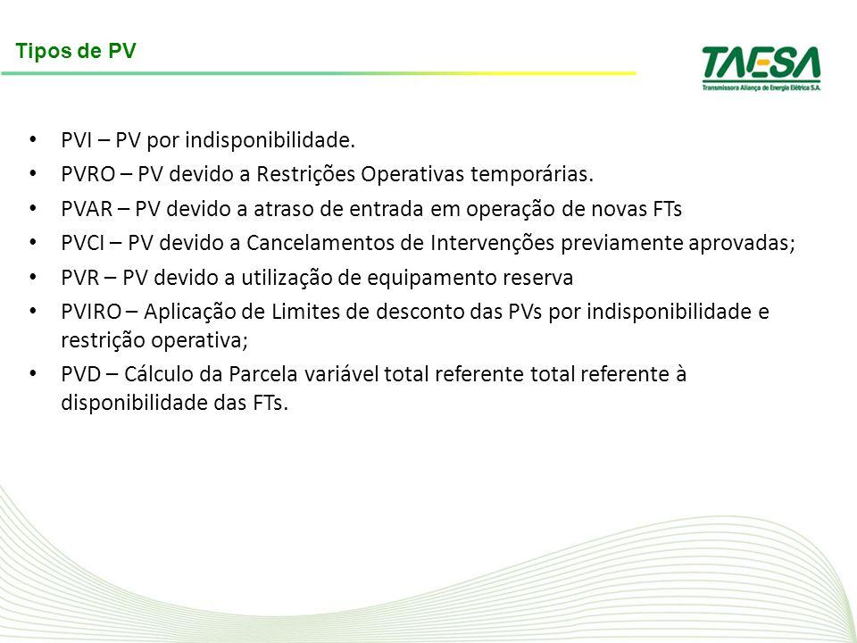 PVI – PV por indisponibilidade.