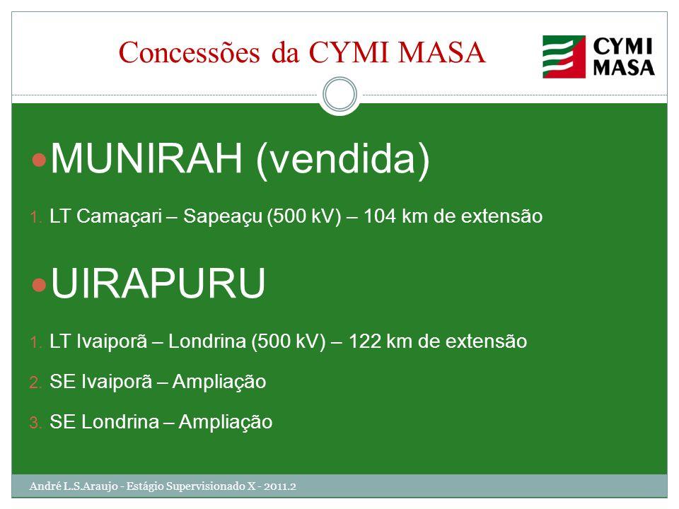 Concessões da CYMI MASA
