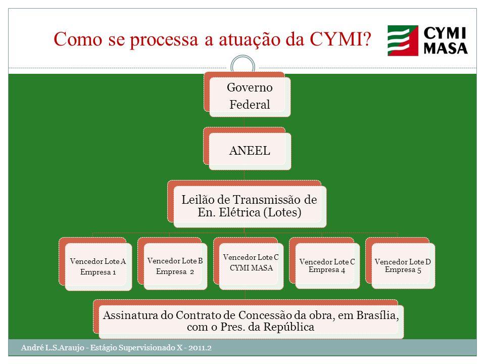 Como se processa a atuação da CYMI