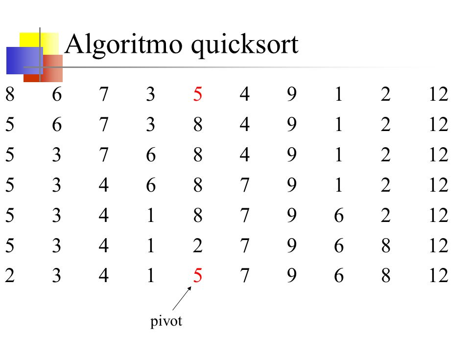 Algoritmo quicksort 8 6 7 3 5 4 9 1 2 12. 5 6 7 3 8 4 9 1 2 12. 5 3 7 6 8 4 9 1 2 12.