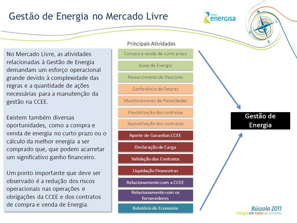 Gestão de Energia no Mercado Livre