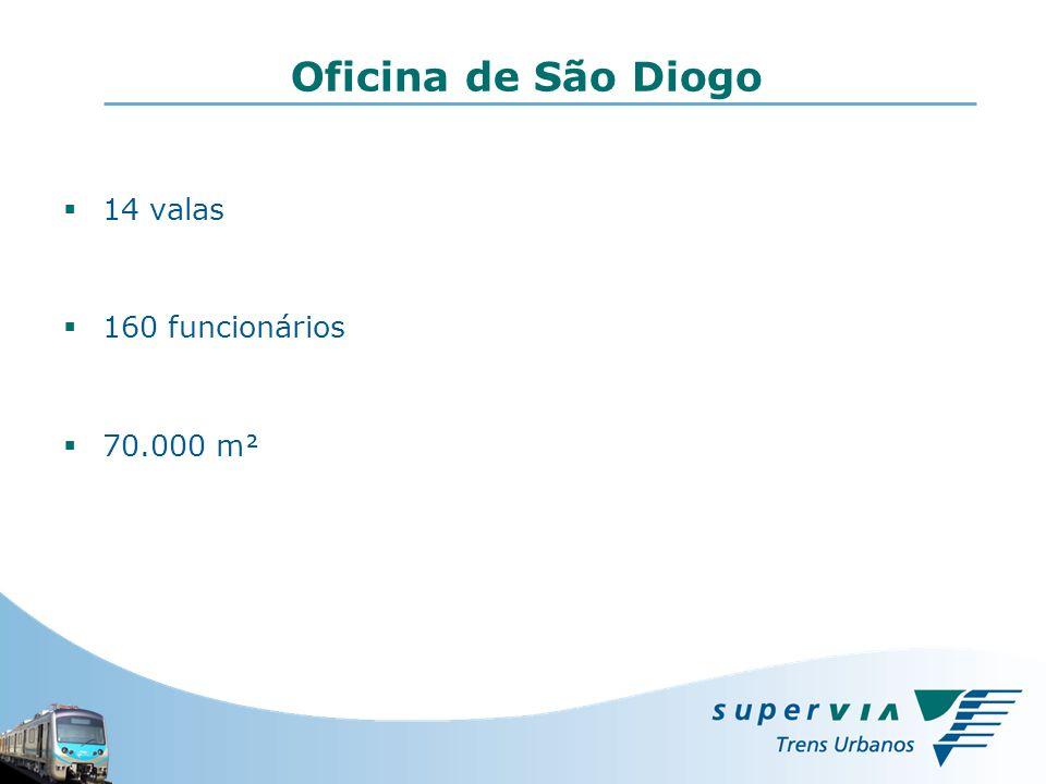 Oficina de São Diogo 14 valas 160 funcionários 70.000 m