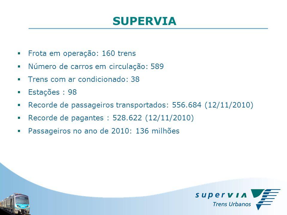 SUPERVIA Frota em operação: 160 trens