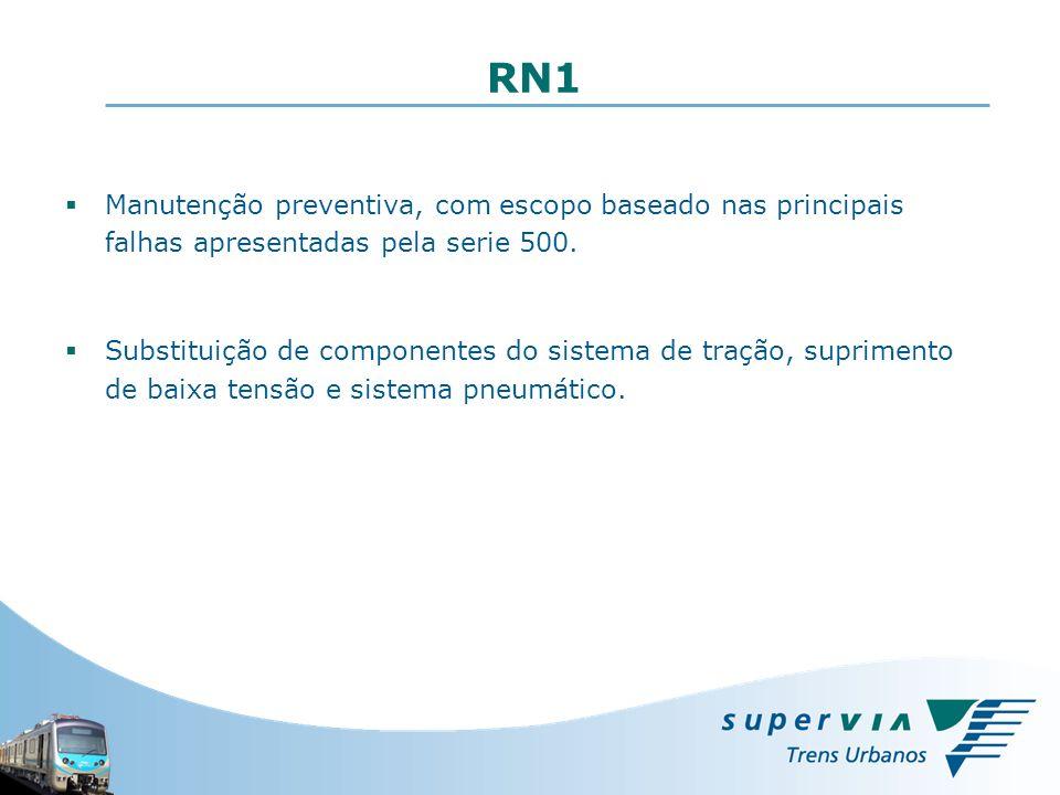 RN1 Manutenção preventiva, com escopo baseado nas principais falhas apresentadas pela serie 500.