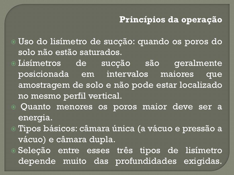 Princípios da operação