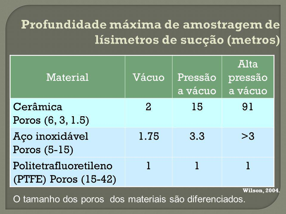 Profundidade máxima de amostragem de lísimetros de sucção (metros)
