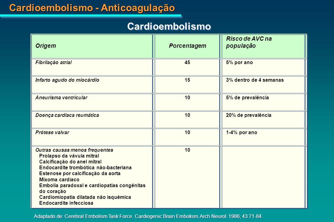Cardioembolismo Fontes Cardíacas de AVC embolico Origem Porcentagem