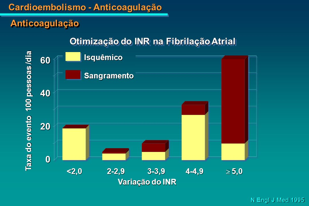 Otimização do INR na Fibrilação Atrial