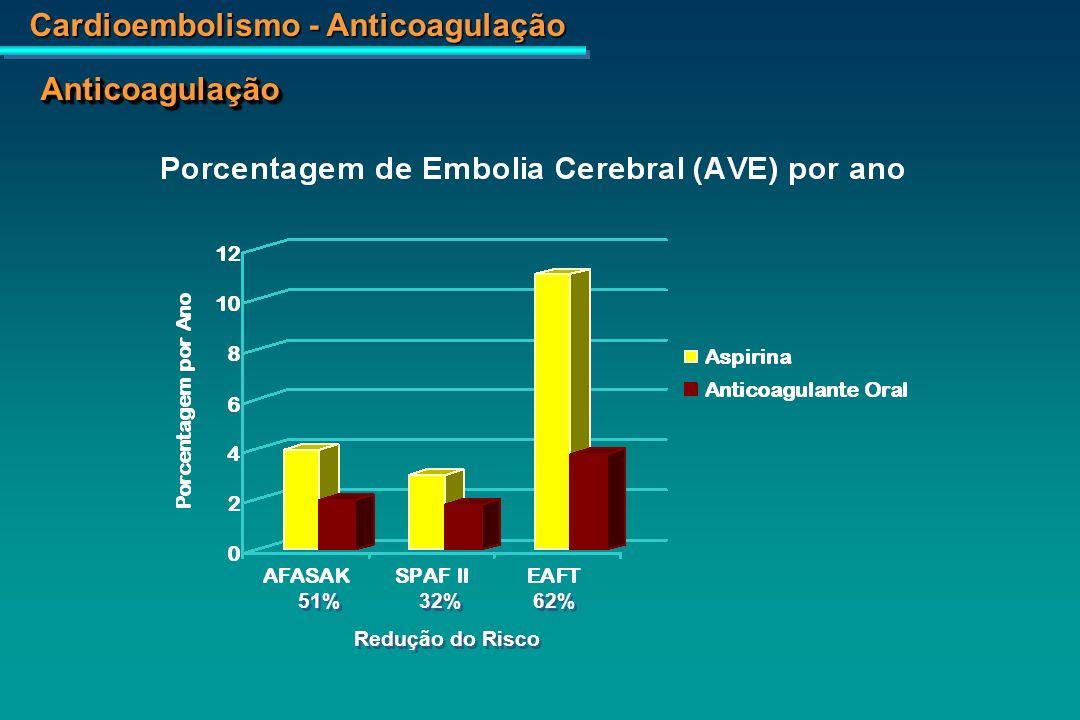 Anticoagulação 51% 32% 62% Redução do Risco