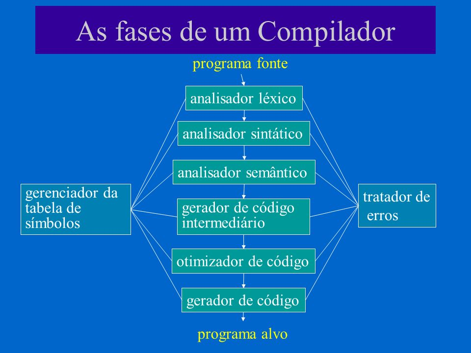 As fases de um Compilador
