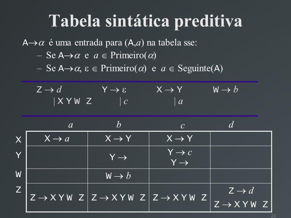 Tabela sintática preditiva