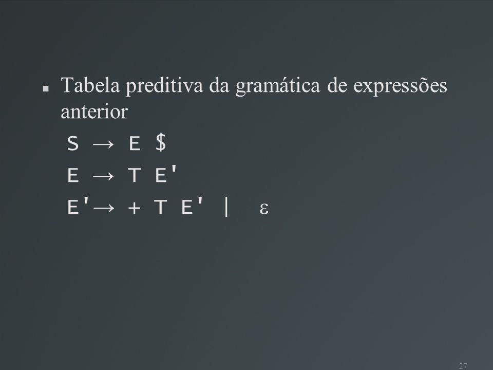 Tabela preditiva da gramática de expressões anterior S → E $ E → T E